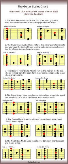 Guitar Strings Cigar Box Guitar Guitar Strings In Bulk Martin #guitarhero #guitarporn #GuitarStrings