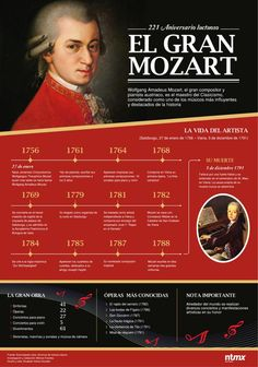 Wolfgang Amadeus Mozart - TICs y Formación What Is Classical Music, Classical Music Composers, Facts About People, Amadeus Mozart, Historia Universal, Curious Facts, Influential People, School Notes, Music Classroom