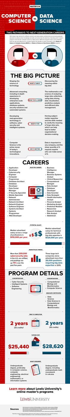 INFOGRAPHIC Lewis University offers innovative computer science graduate programs designed to prepare professionals for the evolving needs of software and big data. Discover the similarities and differences of the online Master's in Computer Science and Master's in Data Science programs.