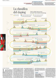 Cycling's Dark Years on Behance