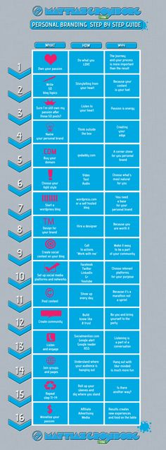 Personal Branding Step By Step Guide Infographic