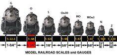 Model Train Scale - O Gauge Trains #OGaugeTrains