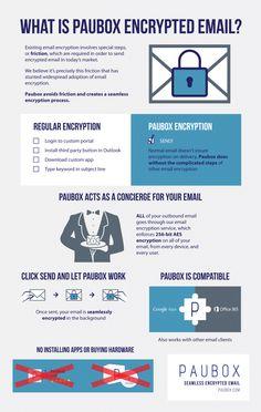 What Does HIPAA Compliant Email Look Like? - Paubox