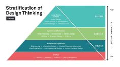 Stratification of Design Thinking