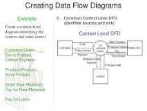 Level one dfd data flow diagram example for a securities trading httpsslidesharemohit4192dfd examples ccuart Choice Image