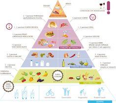 La piramide alimentare | Nutrizionista Daniela De Maria