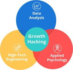 growth team can outperform a company where everyone is mobilized to accelerate growth. Growth Hacking, Competitor Analysis, Psychology, Engineering, How To Apply, Technology, Marketing, Awesome, Amazing