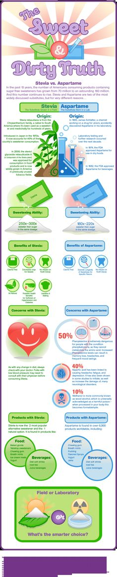 Stevia vs. Aspartame: The Sweet Dirty Truth Infographic