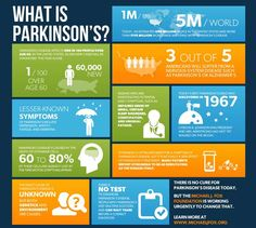 Parkinson's Disease: Symptoms, Risk Factor, Precautions and Treatments https://www.consumerhealthdigest.com/health-conditions/parkinsons-disease.html