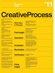 The Creative Process Poster « Jesse Greenwood - Typographic poster design for the designer's creative process. It implements grid systems and clean typographic layout innovated through the Constructivism, De Still, Suprematism and Bauhaus movements of the Web Design, Layout Design, Graphic Design Tips, Graphic Design Inspiration, Creative Design, Type Design, Graphic Designers, Free Design Resources, Cv Web
