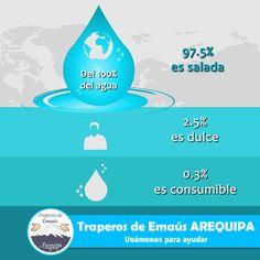 El agua es la fuente de toda la vida en la Tierra. Su distribución es muy variable: en algunas regiones es muy abundante, mientras que en otras escasea. Sin embargo, contrario a lo que muchas personas creen, la cantidad total de agua en el planeta no cambia.