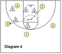 Key Elements/Principles in Attacking the Zone Defense, the Coach's Clipboard Basketball Coaching and Playbook Basketball Practice, Basketball Plays, Basketball Drills, Basketball Coach, Boyfriend Care Package, Boyfriend Gifts, Basket Drawing, Basket Nike, Elements And Principles