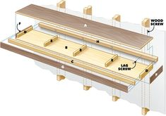How To Build Floating Shelves (DIY) | Family Handyman How To Make Floating Shelves, Wood Floating Shelves, Wood Shelves, Floating Bookshelves, Corner Shelves, Storage Shelves, Shelving, Shabby Chic Furniture, Diy Furniture