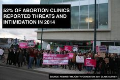 52% of Abortion clinics reported threats and intimidation in 2014  Photo credit: Sarah Mirk (February 21, 2011)  Source: Feminist Majority Foundation 2014 Clinic Survey (http://feminist.org/rrights/pdf/2014NCAPsurvey.pdf)