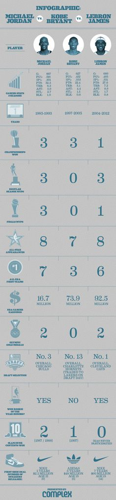 Infographic: Michael Jordan vs. Kobe Bryant vs. LeBron James | Complex