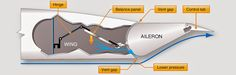 Aircraft systems: Secondary or Auxiliary Control Surfaces - An aileron balance panel and linkage uses varying air pressure to assist in control surface positioning Aircraft Design, Flyers, Planes, Motorcycles, Surface, Positivity, Science, Ship, Education