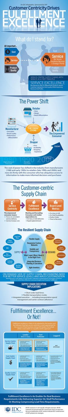 Consumer Centricity drives fulfillment excellence in #ConsumerProducts companies. IDC reports on the critical questions consumer products companies must ask themselves right now. Download this infographic and corresponding whitepaper to learn more: http://spr.ly/CPWPPI #supplychain #cpg