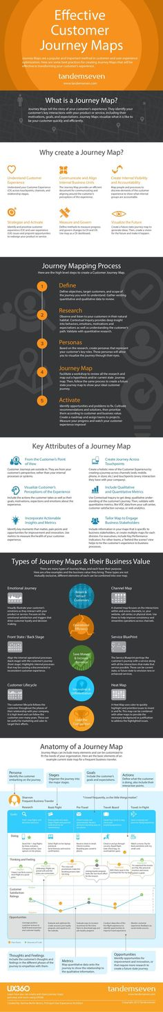 Journey Mapping Process Effective Customer Journey Maps Based on the research, create personas that represent your custome.... If you're a user experience professional, listen to The UX Blog Podcast on iTunes.