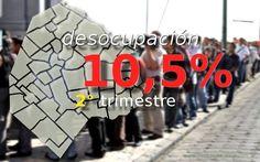 La desocupación en la Ciudad Autónoma llegó al 10,5% en el segundo trimestre
