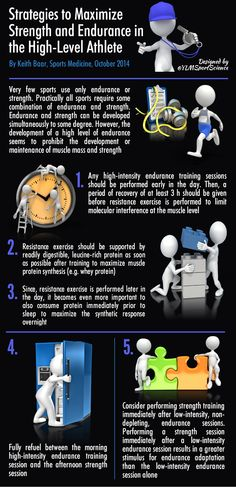 Here is a great infographic from The Journal of Sports Medicine on strategies to maximise strength AND endurance in high level athletes. #performancepodphysio #strength #endurance #strengthandconditioning #sportsphysiotherapy #physiotherapy #podiatry #sma #journalofsportsmedicine