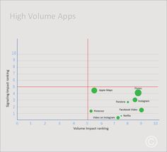 High Volume Quadrant: The apps which come under high volume quadrant are those with only high traffic. There are 8 apps in this category and they are iTunes, Apple Maps, Instagram, Facebook Video, Videos on Instagram, Pinterest, and Netflix.