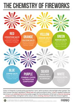 The chemical compounds behind the colours of fireworks. Click 'visit site' to read more & download.