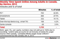 Canadians Embrace Mobile for Their Internet Fix
