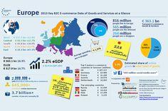 L'e-commerce, un marché bien distinct d'une région d'Europe à l'autre #ecommerce #Europe #vad