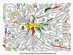 Imagination Mind Map by Paul Foreman Visual Thinking, Thinking Maps, Critical Thinking, Design Thinking, Mind Map Art, Mind Maps, Map Design, Book Design, Architecture Drawing Sketchbooks
