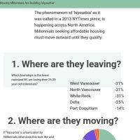 Infographic: Millennials Building 'Hipsurbia'