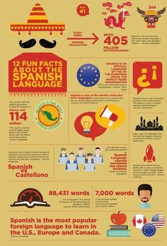 12 Fun Facts about the Spanish Language. Learn Spanish Online! Request your free trial lesson: www.learnspanisho... #spanishfacts #learnspanish #spanishlessons