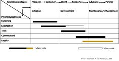 CRM Framework- Loyalty | 2.5 CRM Framework | MK210x Courseware | edX Relationship Stages, Loyalty, Bar Chart, Psychology, Trust, Psicologia, Bar Graphs, Honesty