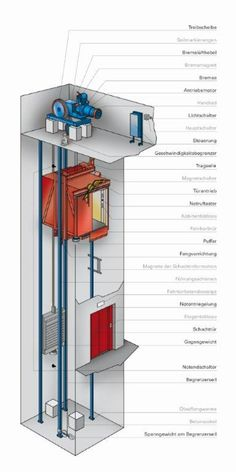 Mechanical Engineering Projects, Electrical Engineering Books, Electrical Wiring, Ranch House Plans, Tiny House Plans, Space Saving Staircase, Elevator Design, Glass Elevator, Lift Design
