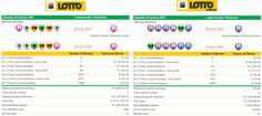 Latest #SouthAfricanLottoResults & #SouthAfricanLottoplusResults| 02 January 2016  http://www.onlinecasinosonline.co.za/online-lottery-directory/lottery-results-south-africa/latest-south-african-lotto-lotto-plus-results-02-january-2016.html