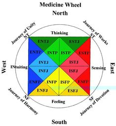 Created by Carl Jung to incorporate Briggs-Myers personality types with Native American beliefs. Personality Profile, Infj Personality, Personality Psychology, Myers Briggs Personality Types, Myers Briggs Personalities, Medicine Wheel, Entp, Archetypes, Social Work