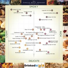 The Single Malt Flavor Whisky Map - download one suitable for printing.