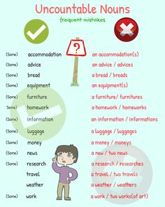 Common Mistakes Made by Learners of English – Fluent Land