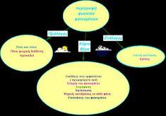 δασκαλαΒΜ2 (ιστολόγιο για τη Γ΄τάξη): σχεδιαγράμματα για όλα τα είδη κείμένων (αφηγηματικά, περιγραφικά, επιχειρηματολογικά) Blog Page, Chart, Book, Book Illustrations, Books