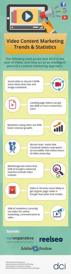 Video Content Marketing Trends & Statistics