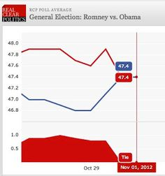 And now, days before the election, comes news that President Obama has finally erased the big national lead Mitt Romney has enjoyed for almost a month, since Obama's horrible first debate performance. RCP national poll averages now show Obama in a tie with Romney, with the trend definitely pro-Obama.