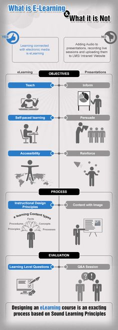 The 10 eLearning Design Principles Infographic - e-Learning Infographics Learning Theory, 21st Century Learning, Learning Objectives, Instructional Design, Mobile Learning, Kids Learning, Blended Learning, Learning Styles, Educational Technology