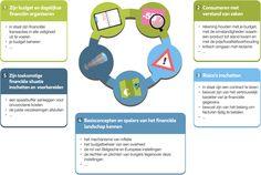 Wat houdt financiële vorming in? | Wikifin