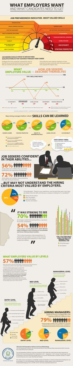 What employers are ACTUALLY looking for vs. what job candidates THINK employers want to see. (Hint: Interviewing techniques are very high on the list!)