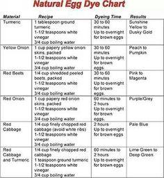 Natural egg dye chart
