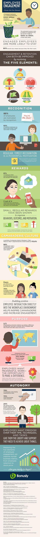 5 Key Elements to Mastering Employee Engagement http://theundercoverrecruiter.com/elements-master-employee-engagement/