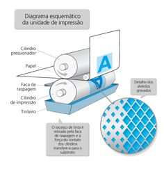 Impressão rotográfica - esquema de impressão