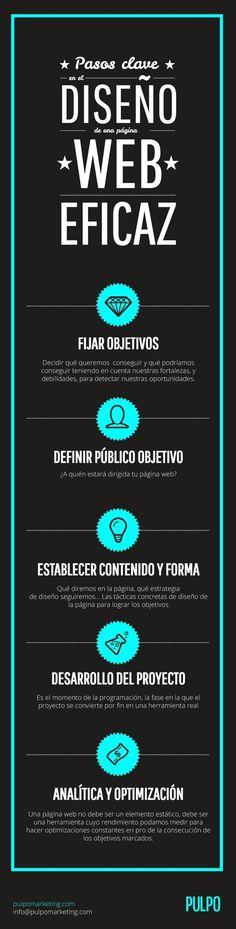 Pasos claves para el diseo de paginas web eficaz - Infografia