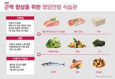 이미지 보기 : 네이버 카페 Better Life, Health Care, Healthy Recipes, Diet, Food, Healthy Food Recipes, Eten, Healthy Eating Recipes, Get Skinny