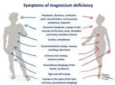 "Magnesium deficiency is often misdiagnosed because it does not show up in blood tests – only 1% of the body's magnesium is stored in the blood. Most doctors and laboratories don't even include magnesium status in routine blood tests. Thus, most doctors don't know when their patients are deficient in magnesium, even though studies show that the majority of Americans are deficient in magnesium. Consider Dr. Norman Shealy's statements, ""Every known illness is associated with a magnesium ..."
