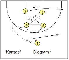 Box offense - Kansas play - Coach's Clipboard #Basketball Coaching